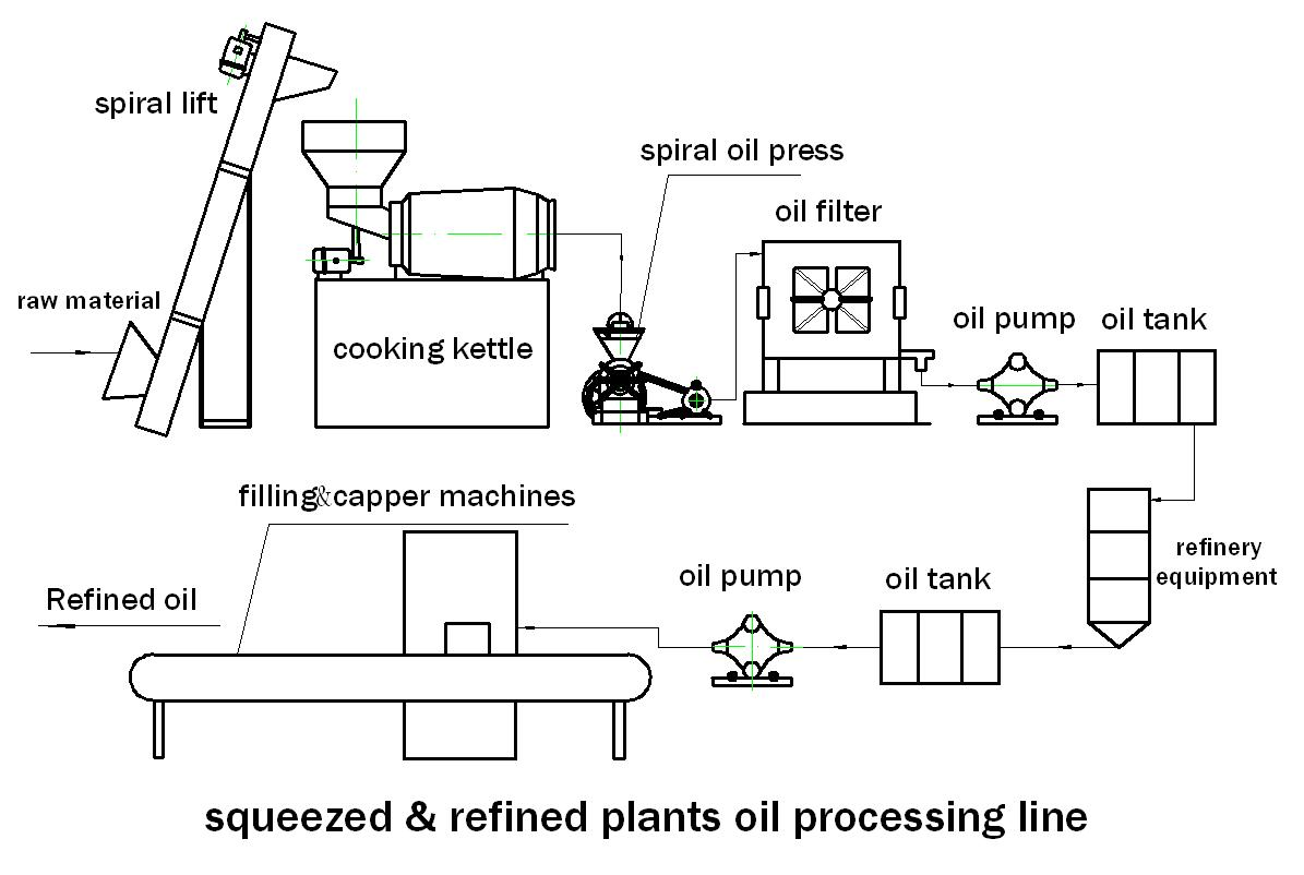 oil press work